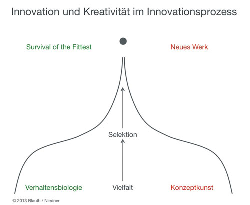 Innovationsprozess